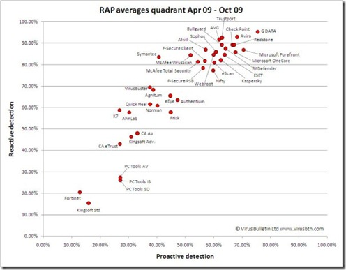 RAP-quadrant-Apr-Oct09-med